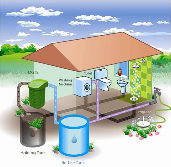 Greywater