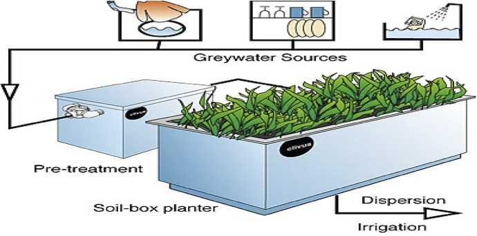 how to catch grey water