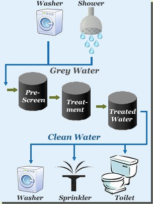 greywater diagram of renewable energy sources diagram of wind energy conversion system