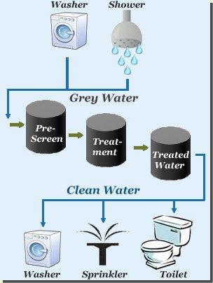 grey_water 4