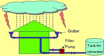 Rainwater Collect and save